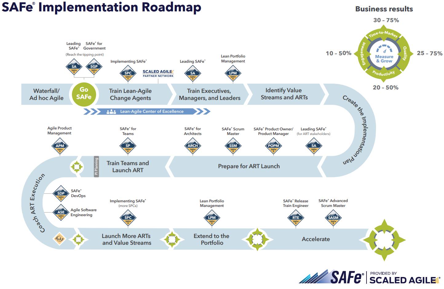 SAFe-implementation-roadmap